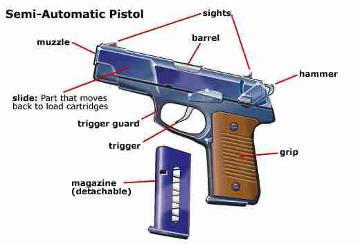 Various Parts of a Gun